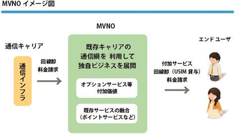 mvno mobile mvnoとは 株式会社モバイル プランニング