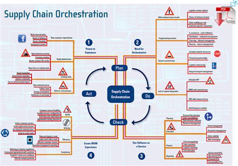 Germany Mba Supply Chain by Redrawing The Class Map Stratification And