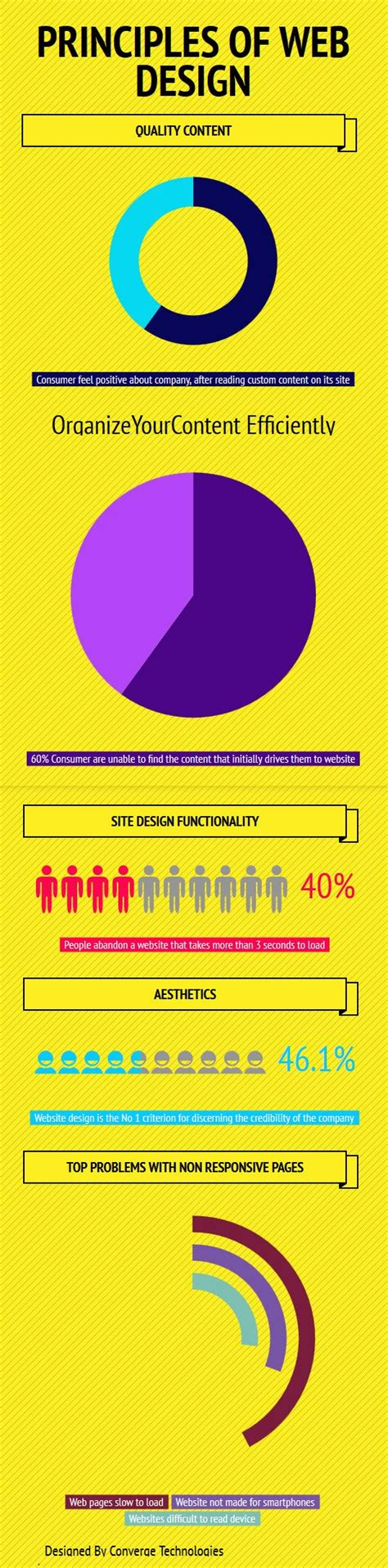 visitor pattern utility 112 best business creating a website images on pinterest