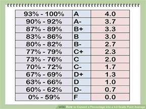 College Letter Grade E How To Convert A Percentage Into A 4 0 Grade Point Average