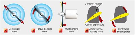boat propeller direction of rotation aeronautical guide propeller aerodynamic process