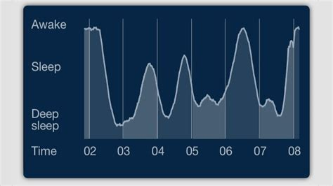 what does pattern sleep monitors explained rest longer and feel better