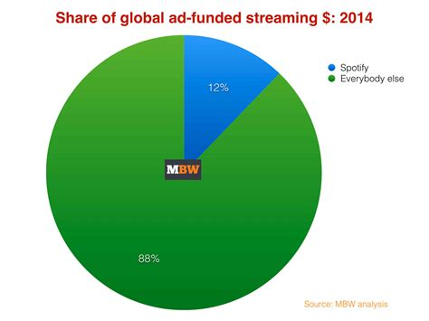 Find Spotify Spotify S Dominance Of Global Revenue Laid Bare Business Worldwide