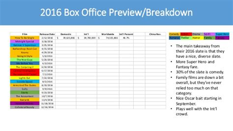 box office 2016 upcoming warner bros box office 2015 vs 2016