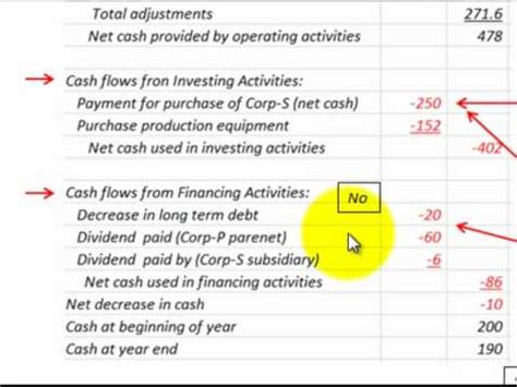 consolidated cash flow statement (disclosure of purchase