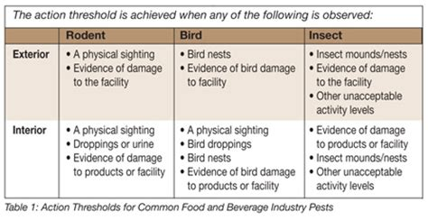 ipm: a practical approach to pest control food safety