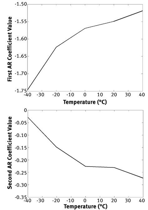 Actual coefficient values versus temperature for: (a