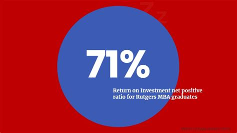 Cost Of Part Time Mba Rutgers by New York City Mba Return On Investment Pt Iii Metromba