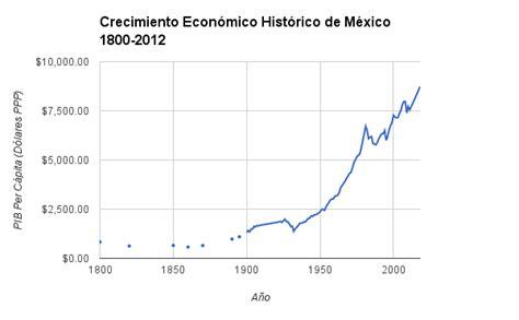 cual es la inflacion en mexico 2016 presente y futuro del crecimiento econ 243 mico de m 233 xico