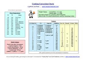 Kitchen Measuring Converter 15 Best Images About Conversion Chart On