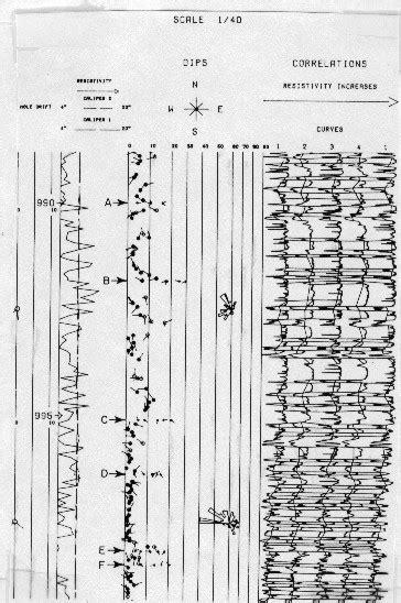 pattern recognition syllabus crain s petrophysical handbook dipmeter pattern