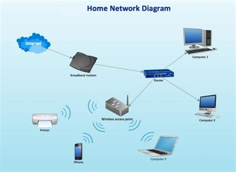 what is a home computer network a primer dynamixs