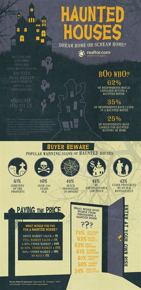 haunted houses real estate haunted real estate for halloween