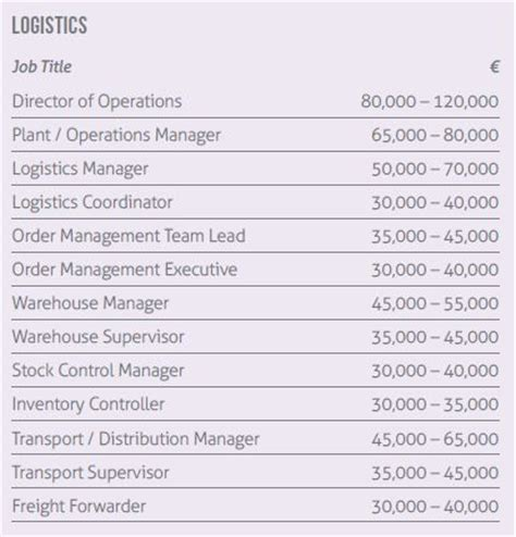 salaries for supply chain logistics professionals in