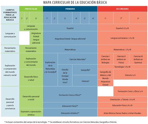 Modelo Curricular Planes Y Programas De La Educacion Basica En Mapa Curricular De La Educaci 243 N B 225 Sica Desde El Modelo Educativo Basado En Competencias Haga