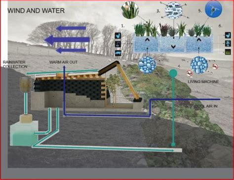 House Plans For Florida by Earthship On Pinterest 62 Pins On Earthship Plans Tao And Earthshi