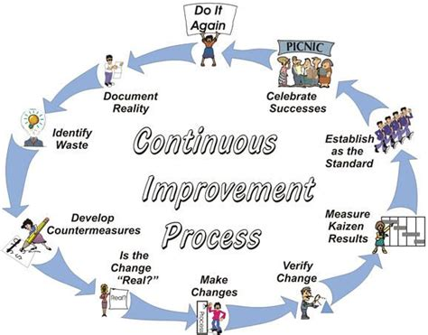 Toyota Improvement Process 18 Best Images About Continuous Improvement On