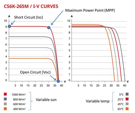 what of is max what is maximum power point tracking mppt diy solar for your home