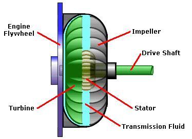 torque converter problems: symptoms & replacement cost
