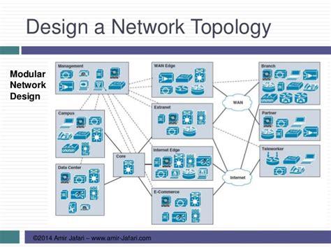 network design network design