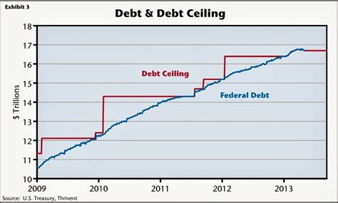 What Does Debt Ceiling by Beeline September 2013