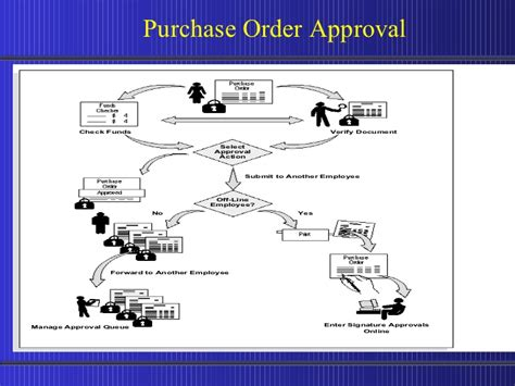 po approval workflow in oracle apps purchasing 11i 5 10