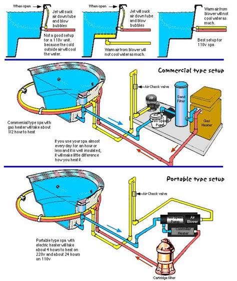 pool equipment diagram inground spa plumbing diagram search swimming