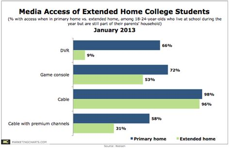 college student access to select media by channel chart