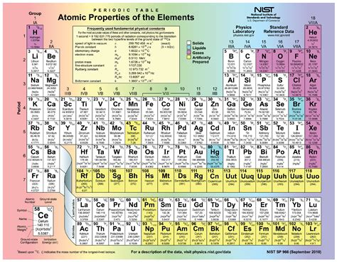 printable periodic table isotopes this figure shows the periodic table