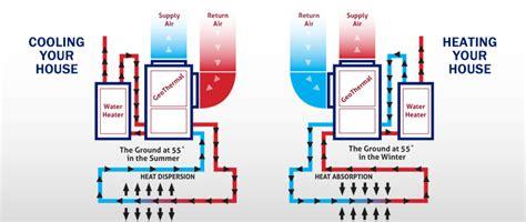 geothermal heating and cooling diagrams wiring diagram