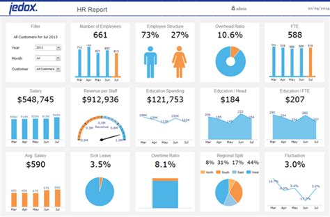 Excel Templates Hr Dashboard Pictures to Pin on Pinterest