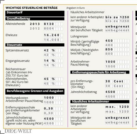Kleinunternehmer Rechnung Steuer Absetzen Finanzamt Was Selbstst 228 Ndige Der Steuer Absetzen K 246 Nnen Welt