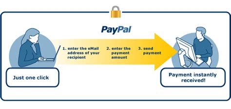 Can I Use Ebay Gift Card Without Paypal - what is paypal paypal