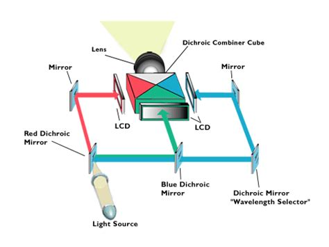 Proyektor Crt how lcd projectors work