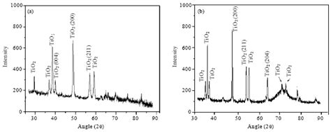 xrd pattern silicon wafer the structural and electrical studies of tio 2 thin films