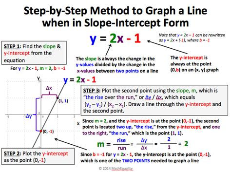 slope linear equation sharing is caring linear equations review reflections