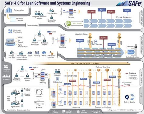 Floor Leader Definition by Scaled Agile Framework Safe 4 5 Scale Enterprise Agile