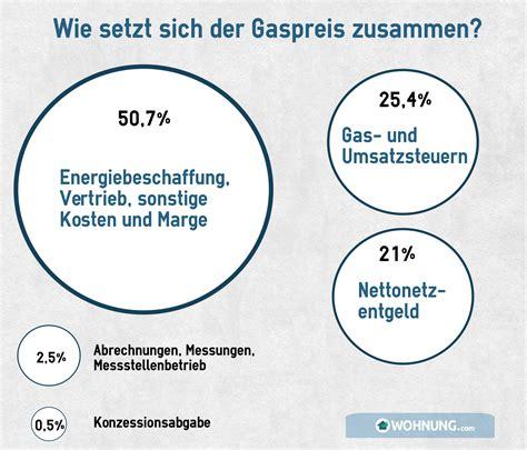 Kosten Einer Wohnung by Gastherme Technik Und Funktion Wohnung Ratgeber