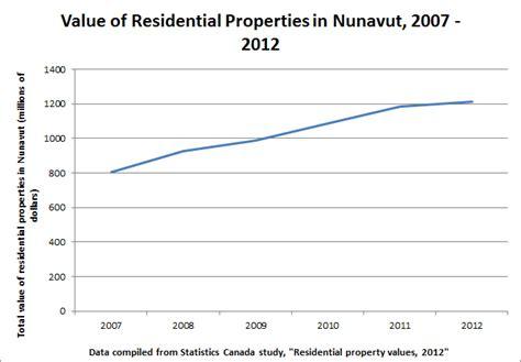 nunatsiaq news 2015 07 10 news nunavut property values