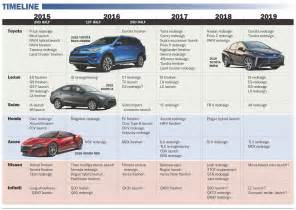 List Of Acura Cars Future Product Pipeline For Honda Acura Nissan Infiniti