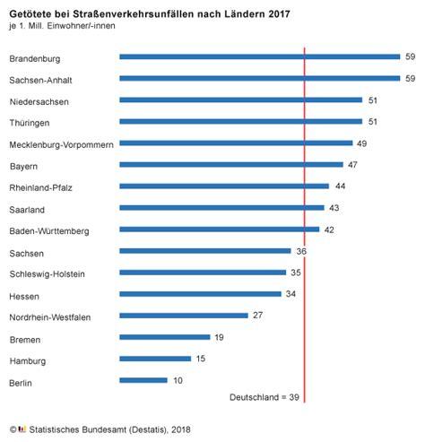 Motorrad Unfallstatistik 2016 by Aktuelles Stadt Braunsbedra