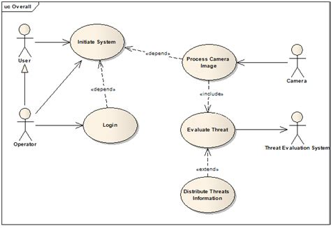 actor data definition design codes uml use case diagrams modeling the system