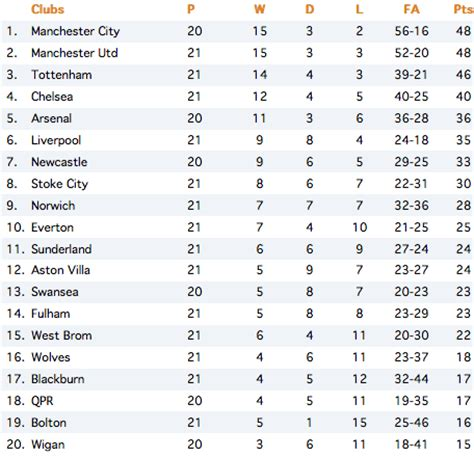 Premier League Results And Table Standings by Current Premier League Table 2012 Images