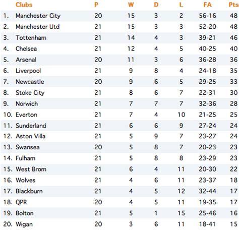 current premier league table current premier league table 2012 images