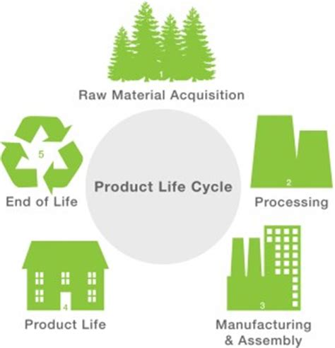 life cycle assessment (lca) | compoclay
