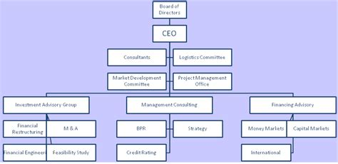 the three barons the organizational chart of the kennedy assassination books organization structure types of organizational structure