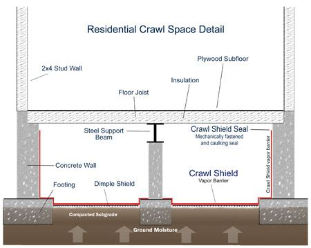 Crawl Space House Plans by Crawl Shield Products Virginia Basement