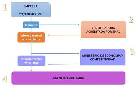 deduccion fiscal empresa de arrendamiento deducciones fiscales por i d i estado de la cuesti 243 n
