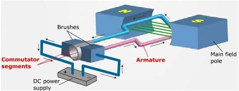 working principle of dc servo motor dc motor types brushed brushless and dc servo motor