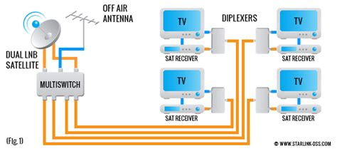 image gallery directv multiswitch